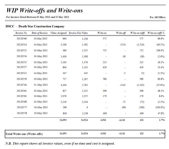 WIP WriteOnsOffs