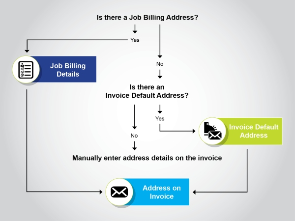 Abtrac Billing Address Relationships and Process