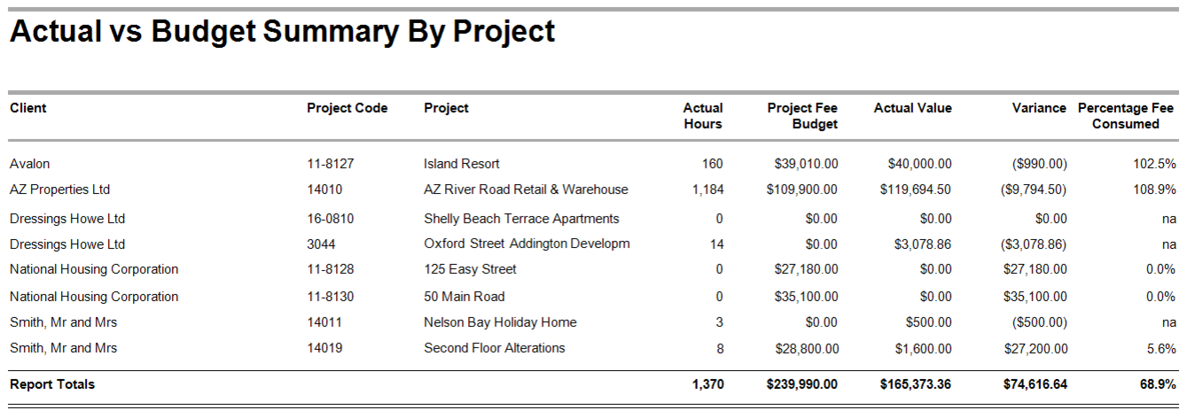 Actual vs Budget Summary by Project