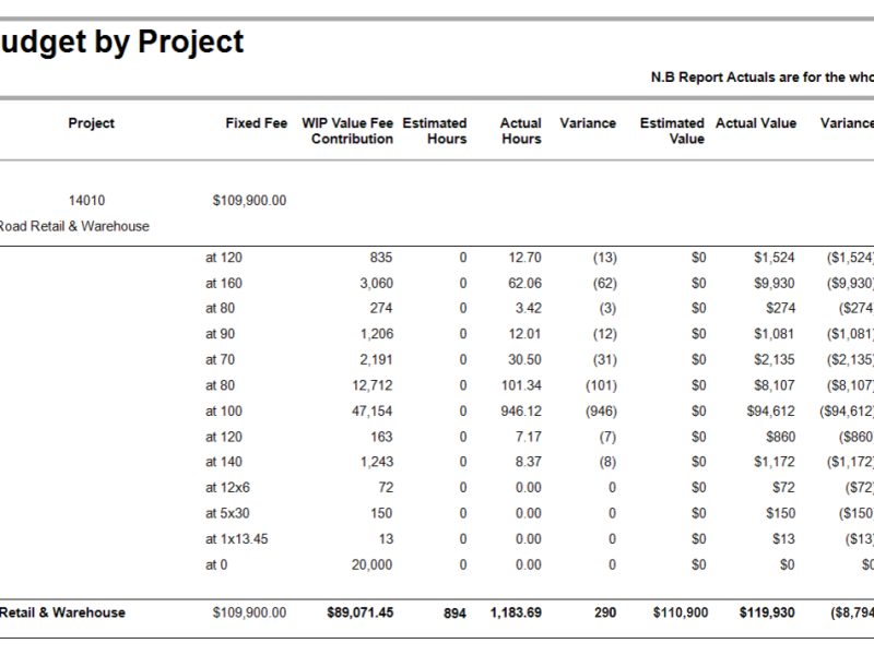 Actual vs Budget by Project