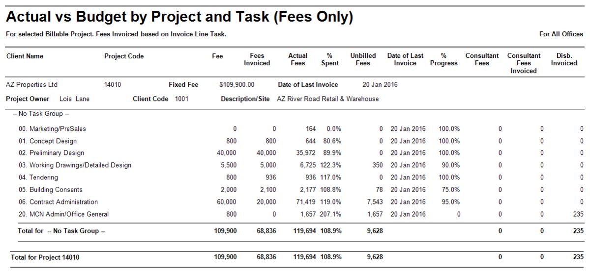 Actual vs Budget by Project and Task (Fees only)