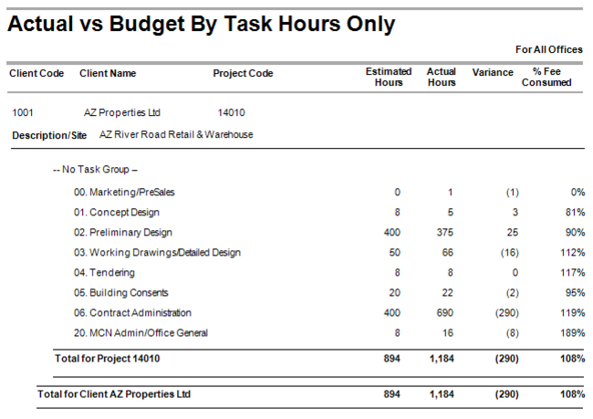 Actual vs Budget by Project and Task (Hours only)