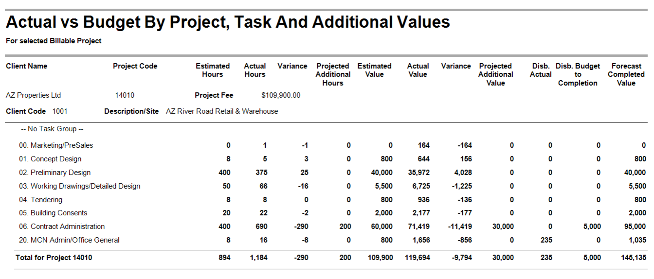 Actual vs Budget by Project and Task and Additional Values