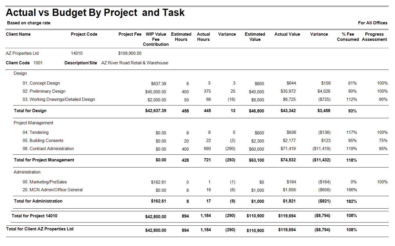 Actual vs Budget by Project and Task (with Task Groups)